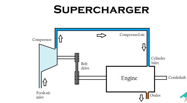 a basic diagram showing how superchargers work