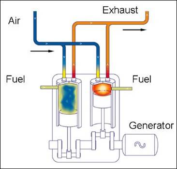 Difference Between Petrol and Diesel Engine Diagram