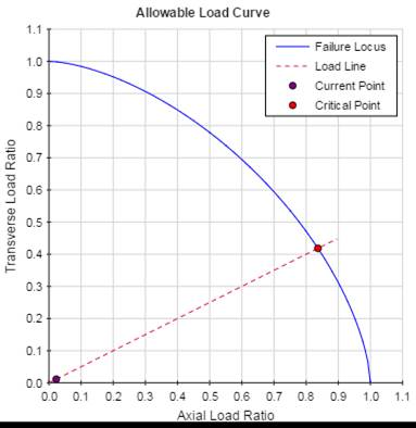 Lifting Lug / Padeye Allowable Load Curve